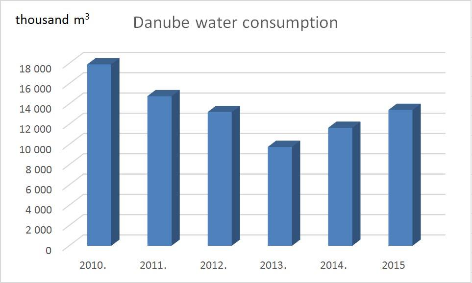 Danube-water-consumption_ENG.jpg